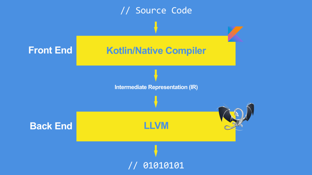 Kotlin and LLVM